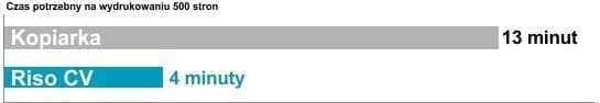 prędkość druku RISO CV